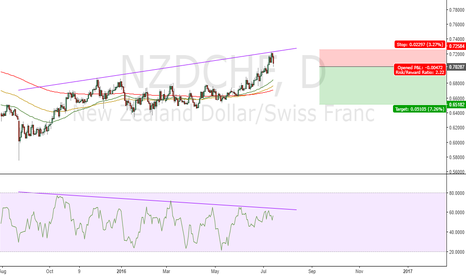 NZDCHF: Money Flow Index Divergence