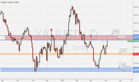 XAUUSD: Short Gold soon?