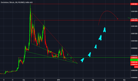 EMC2BTC: Emc2 reaches the bottom