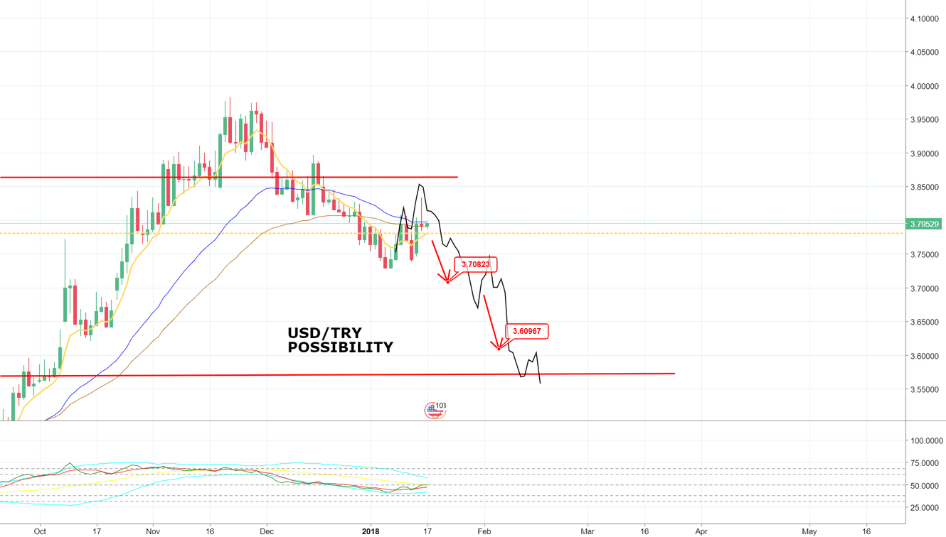 USD/TRY DAILY POSSIBILITY