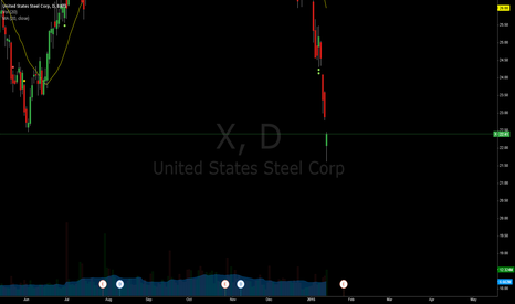 X: Is there a bottom in Steel and Copper stocks
