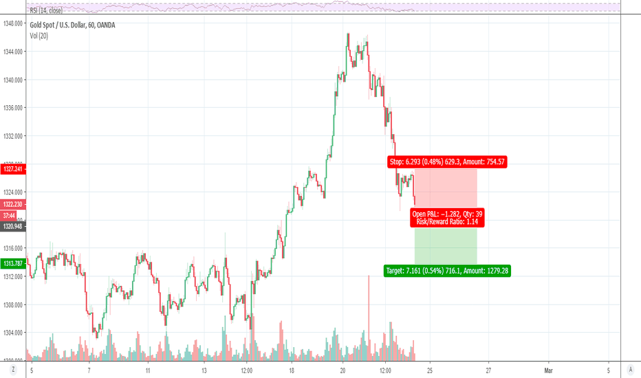 XAUUSD: Short Opportunity for daytraders