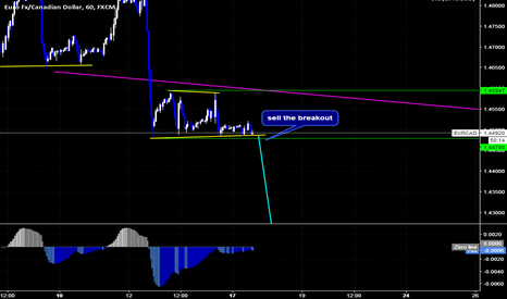 EURCAD: EURCAD Sell Setup By Wave Analysis