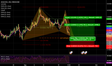 AUDUSD: AUDUSD 4HR DEEP BULLISH GARTLEY
