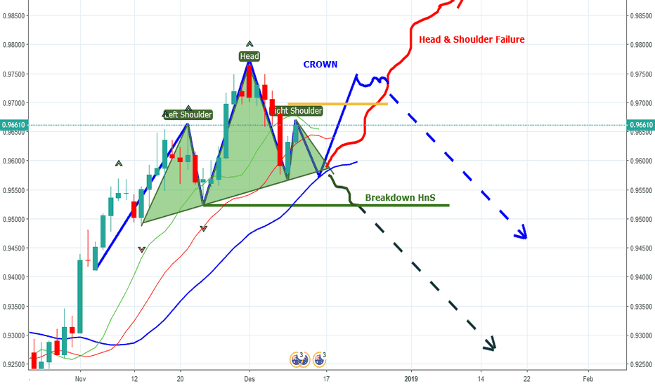 AUDCAD: AUDCAD D1 Pola Crown/Head and Shoulders/Failure?