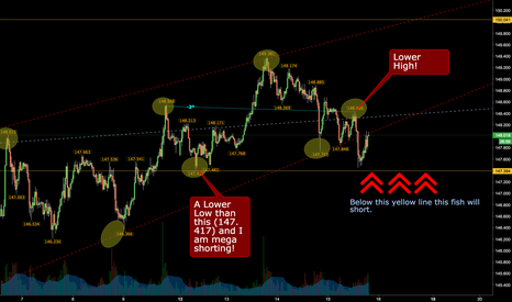 GBPJPY: GBPJPY - Even more shorts