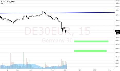 DE30EUR: DAX 06-30 EU start prediction