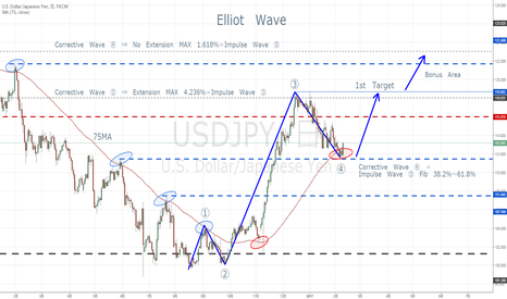 USDJPY: Elliot Wave (修正版)