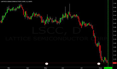 LSCC: $LSCC going to $5.00
