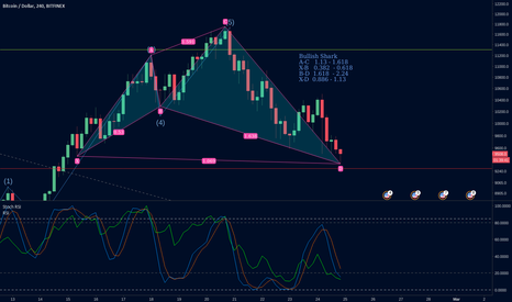 BTCUSD: Bullish Shark Idea