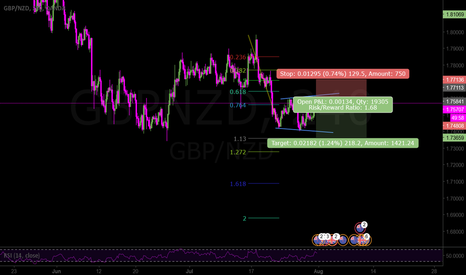 GBPNZD: Completion B wave