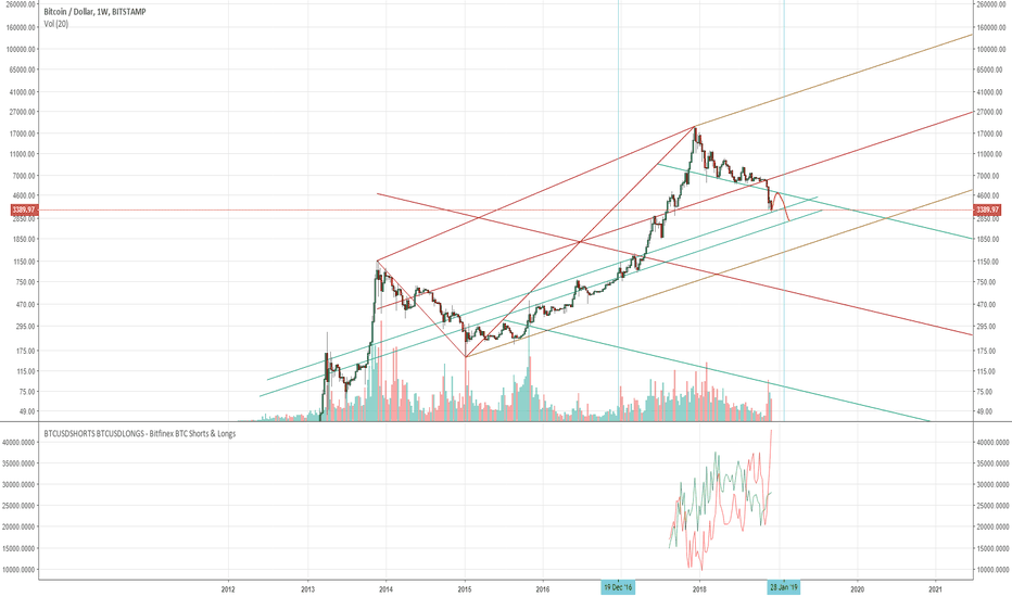 BTCUSD: Bitcoin short squeeze incoming