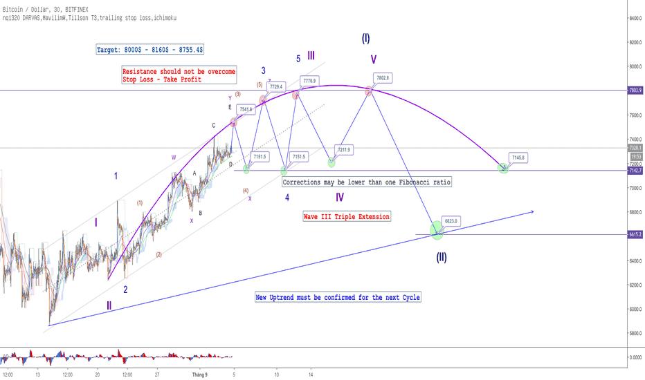 BTCUSD: BTC - M30 - Kiểm đường đi của sóng trong xu hướng ngắn hạn