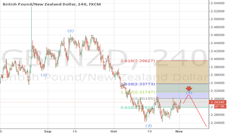 GBPNZD: gbpnzd wait for sell