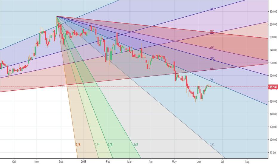 SKIPPER: Chart bearish.