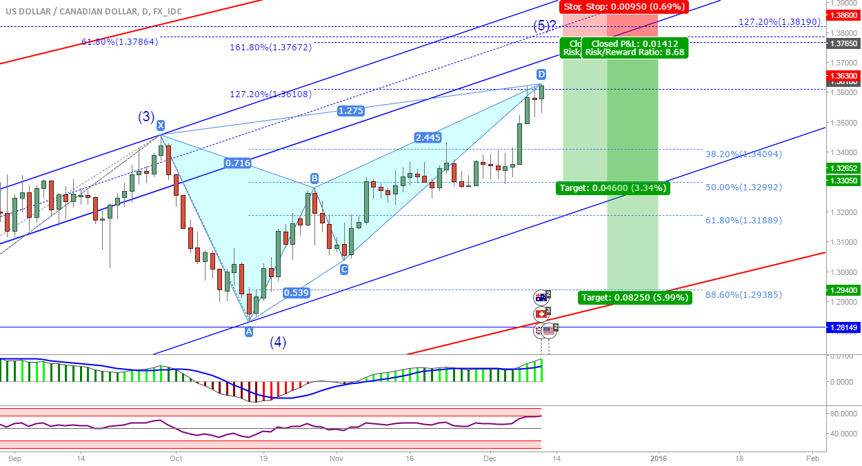USD/CAD: Next short opportunity?