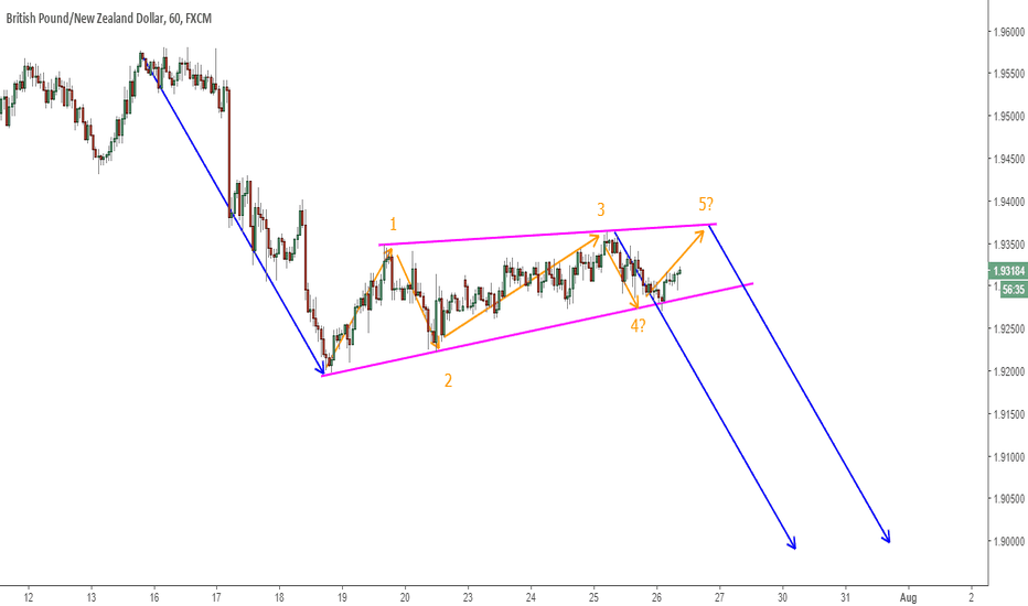 GBPNZD: GBPNZD Corrective Structure About To Break?