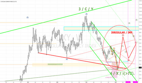 DXY: DXY BUY100 weekly >87.77.