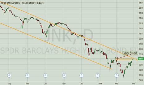 JNK: Bullish Market Comeback?