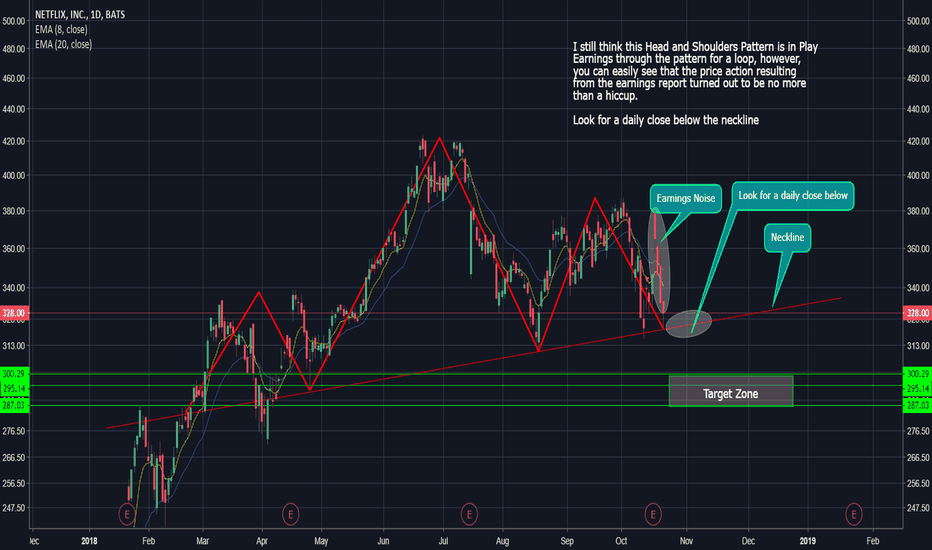 Nflx Stock Price And Chart Tradingview