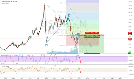 USOIL: Big short opportunity
