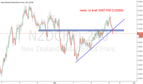 NZDCHF: NZDCHF H4 ready  to breK WAIT FOR CLOSING