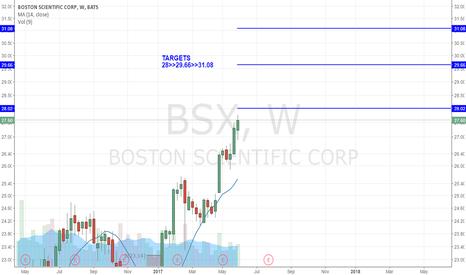 BSX: BSX - BULLISH TARGETS