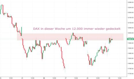 DAX: DAX in dieser Woche um 12.000 immer wieder gedeckelt