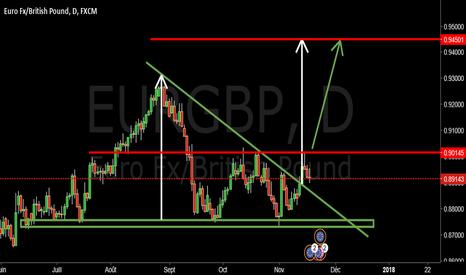EURGBP: $EURGBP