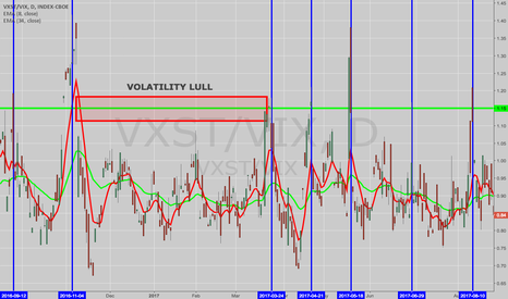 VXST/VIX: THE WEEK AHEAD: RRC, GDX, GDXJ, AND XLI