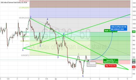 GER30: WW Long DAX on the 1H Chart.
