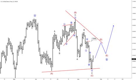 USDCHF: Elliott Wave Analysis: USDCHF Trading In A Triangle