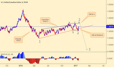 USDCAD: USDCAD looking for sell setup