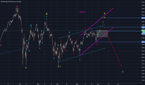 SPX500: SPX Big downside possible(Elliott Wave Analysis)