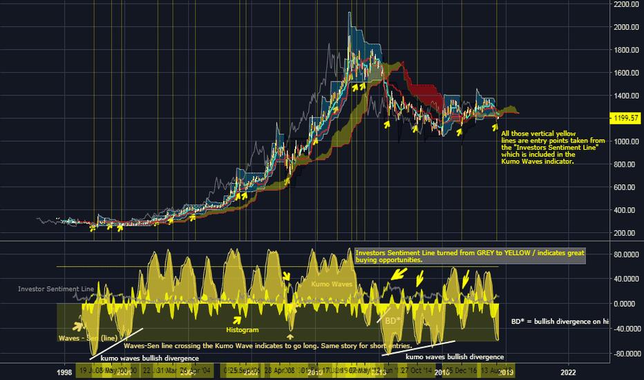 XAUUSD: XAU USD (analyzed with Richimoku & Kumo Waves)