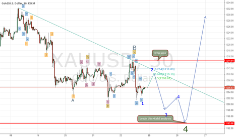 XAUUSD: GOLD 30,END OF THE WAVE4