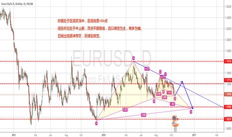 EURUSD: EURUSD  zone shocks