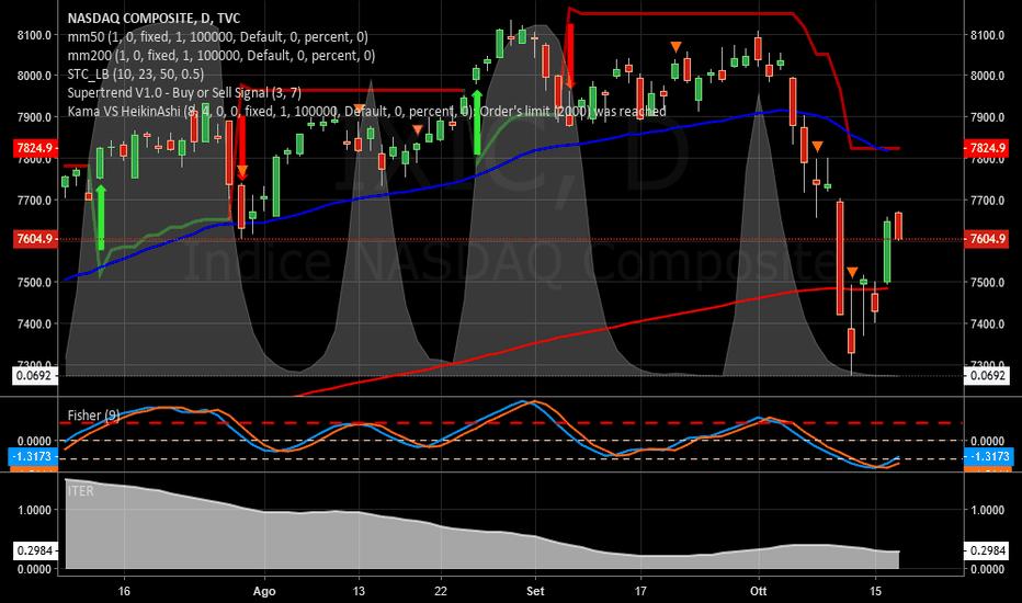 IXIC: NASDAQ   -   Pericolo.