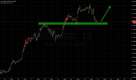 EURUSD: EUR LONG: Short term support