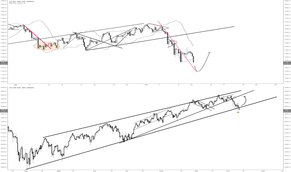 NAS100USD: NQ area to long on resistance throwback