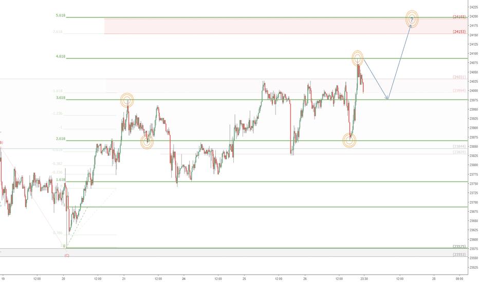JPN225: Nikkei short term possibility: JPN225 Fibonacci action