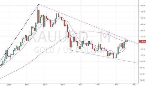 XAUUSD: Gold – Will Yellen help metal breach long-term falling trendline