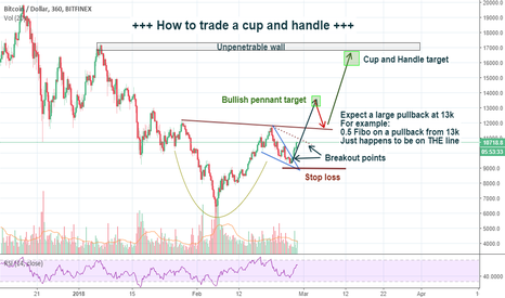 BTCUSD: Bitcoin. 16800 in March. Is that even possible? TA says yes.
