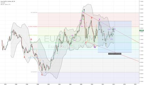 EURUSD: EUR/USD Monthly
