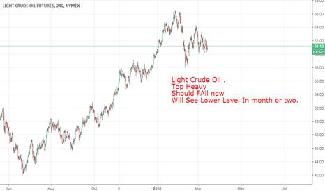 CL1!: Light Crude Oil