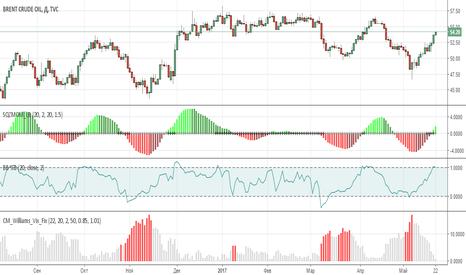 UKOIL: Short Brent 54.3