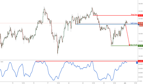 EURJPY: EURJPY approaching strong resistance, prepare to sell