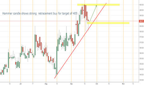 RADIOCITY: Buy readiocity for target 405