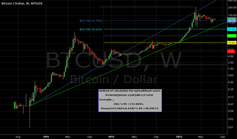 BTCUSD: Bitcoin Weekly -Alternative Fibonacci Retracement.