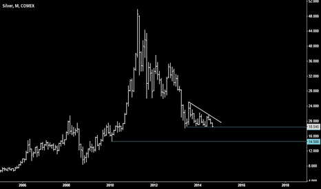 SI2!: Silver support levels (monthly chart)